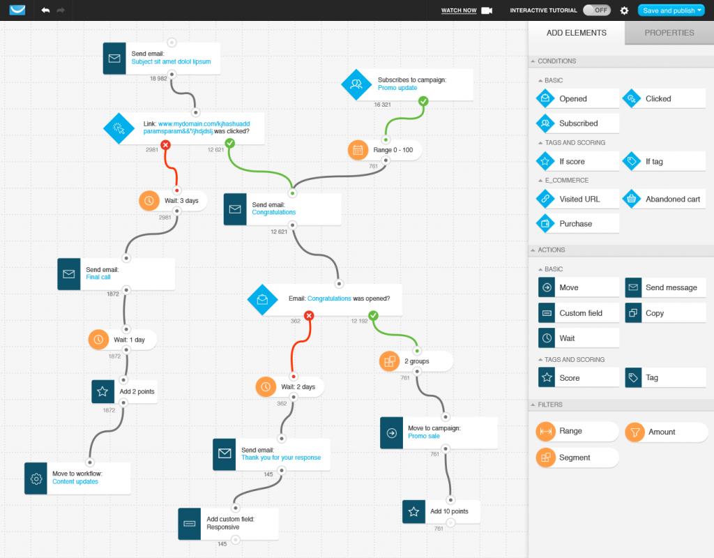 Esempio di flusso pianificato per un progetto di marketing automatizzato